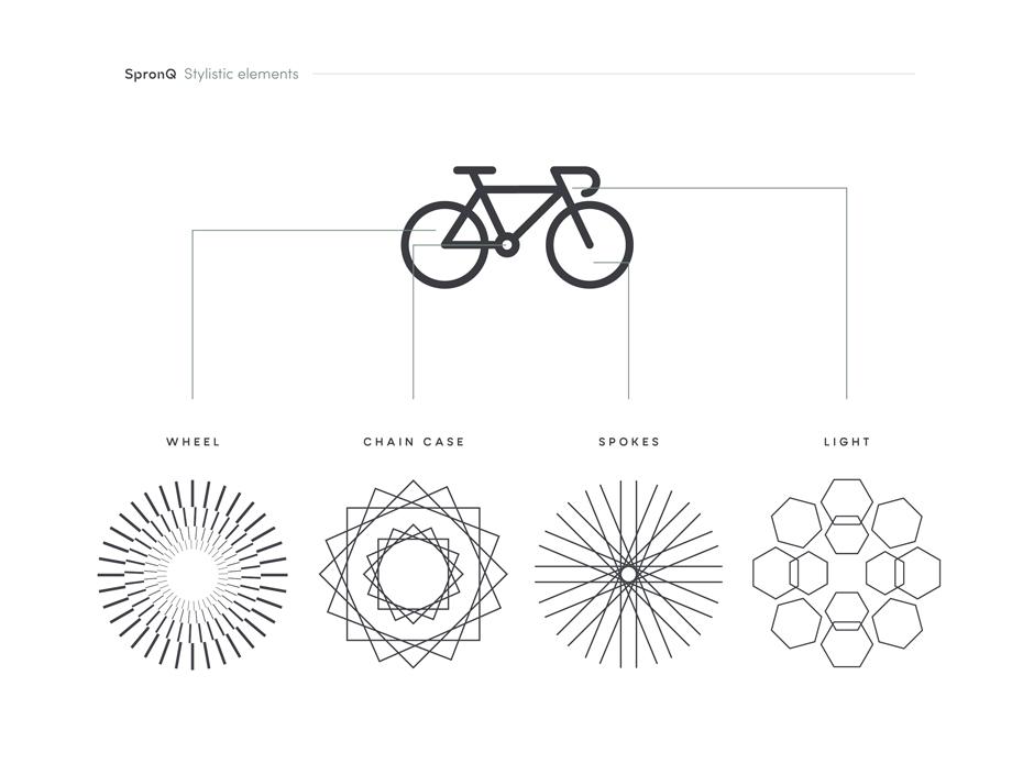 Grafisch ontwerpbureau Studio Mooijman en Mittelberg, responsief ontwerp, brochure, logo, SpronQ